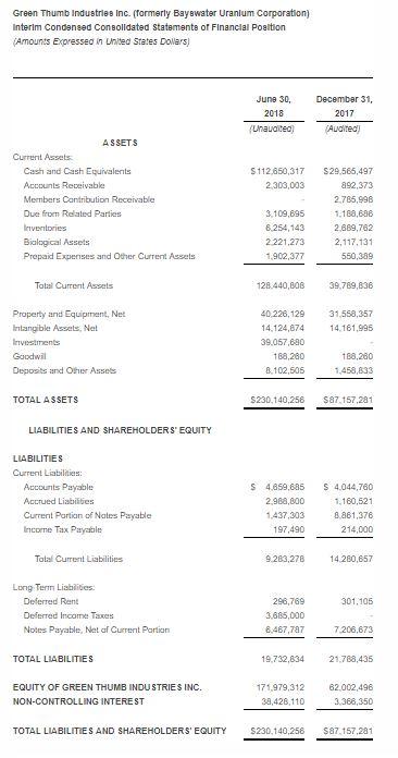 Green Thumb Industries Generates $13 6 Million Revenue in Q2 – New