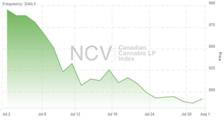 Aurora Cannabis (TSX: ACB) (NYSE: ACB) – Stock Financials, SEC