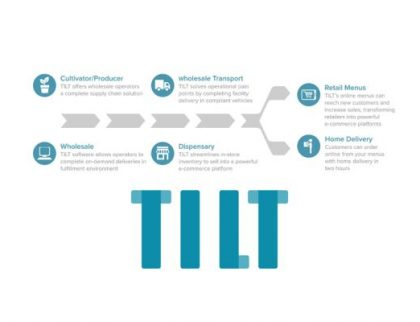 Tilt holdings – New Cannabis Ventures