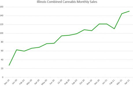 Illinois Cannabis Sales Grow 120% in April to Reach Record $150 Million
