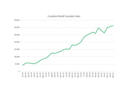 Canadian Cannabis Sales Increased 68% in May to $313 Million