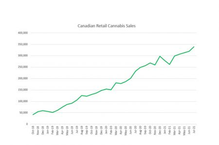 photo of Canadian Cannabis Sales Increased 46% in July to Record $339 Million image