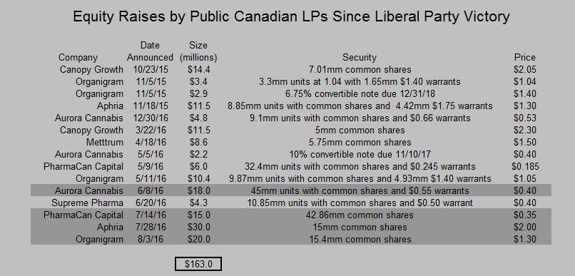 Canada MMPR LP Equity Raises
