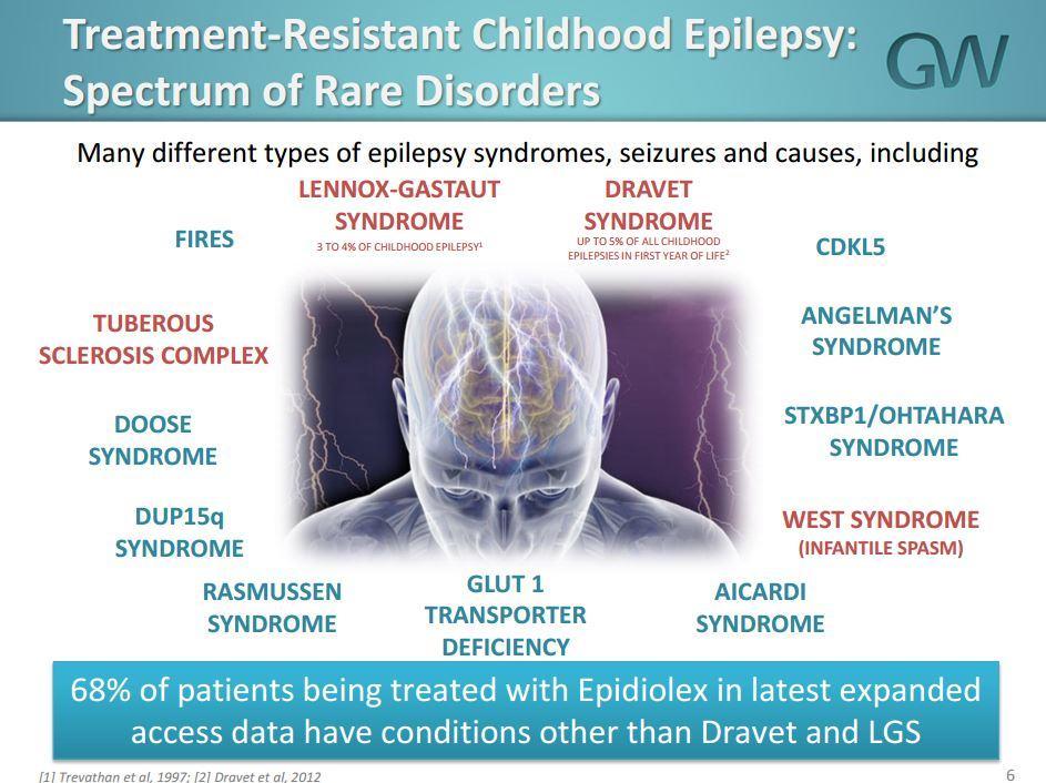 GW Pharma treatment-resistant epilepsy