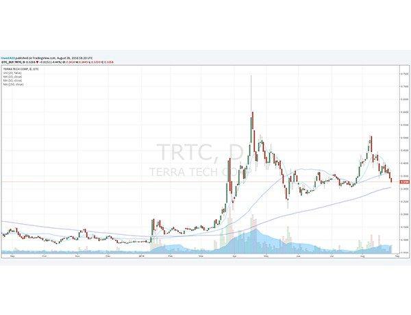 TRTC price chart 082616