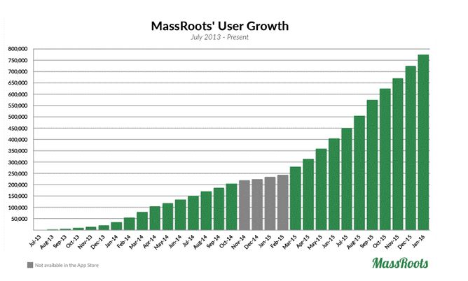 massroots registered users